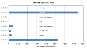 PEP725 updates 2012, status May