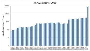 PEP725 updates 2012, records per year, status May